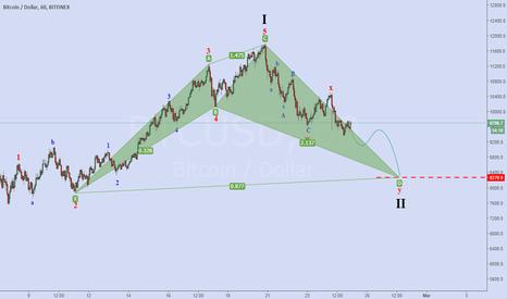 BTCUSD: shark pattern harmonic and wave 2 of elliott
