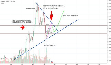 ETHUSD: ETH idea update - long and short: Future looking bright.