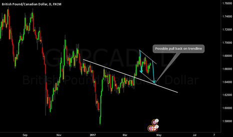 GBPCAD: GBPCAD Daily forecast