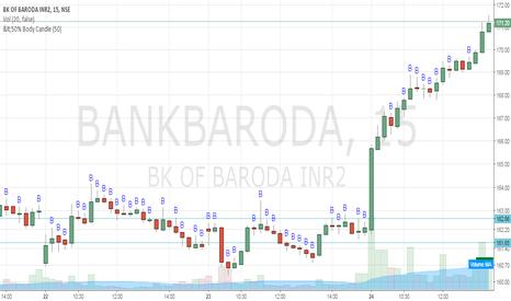 BANKBARODA: Bank of Baroda - Buy @162.65 SL 161.65 Target1:164.65, 2:165.65