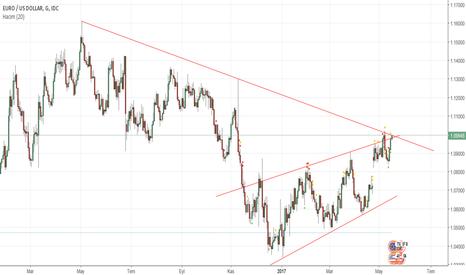 EURUSD: EUR/USD satış fırsatı olabilir mi ?