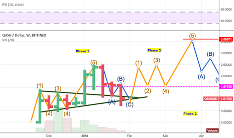 QSHUSD: $Qash.x on the weekly - phase 1 complete