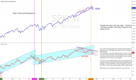SPX: Re: STOCKS: DESPITE RALLY, INVESTORS REMAIN DEFENSIVE!