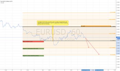 EURUSD: EURUSD Short Target Play - Supporting linked 4hr Setup direction
