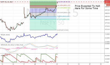 NIFTY: Time To Put SL on Positional Longs