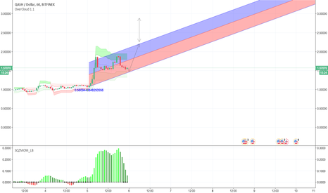 QSHUSD:  The trend is towards $ 3 in January 2018!