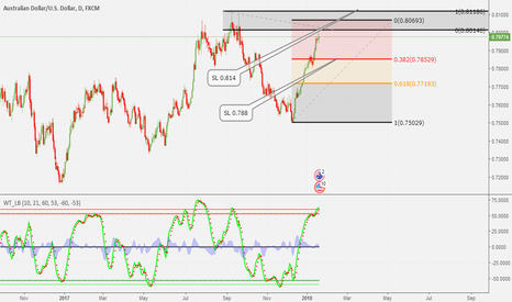 AUDUSD: THIS IS MY NEW AUD/USD TARGET FOR TRADE