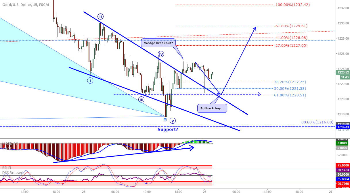 XAU/USD: 15m wedge confirming 4H bat?