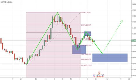 GBPUSD: GBP/USD - possibile Bullish Gartley