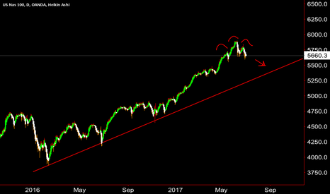 NAS100USD: Trend line retracement