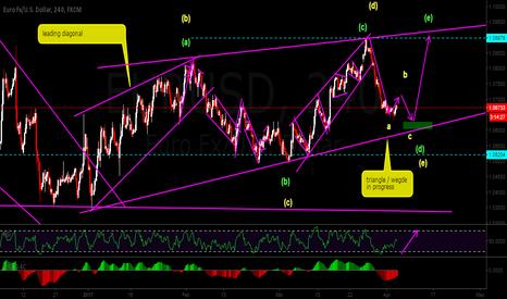 EURUSD: long on wave e of triangle