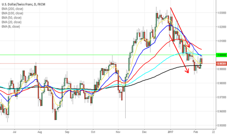 USDCHF: USDCHF soon to end dancing around parity