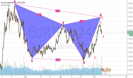 EURJPY: Pending order to short this pair in wave 5