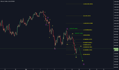 BTCUSD: BTC/USD is going by plan to 7200