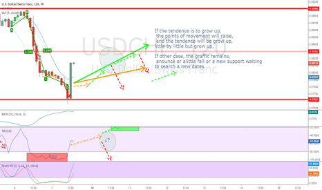 USDCHF: USD/CHF short, will be grow up or find a new support?