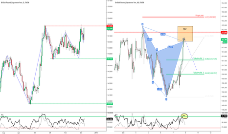 GBPJPY: GBP/JPY - Cypher Pattern in H1 sui Massimi Giornalieri