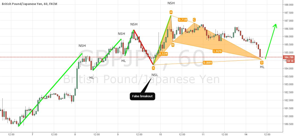 Structure + ratio trading setup
