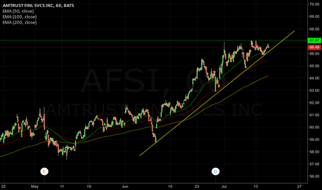 AFSI: AFSI ascending triangle with good fundamentals