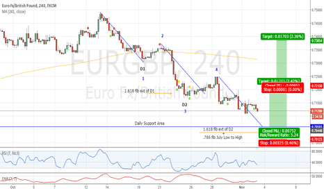 EURGBP: Fully Extended 3 Drive Potential Pattern . . . ???