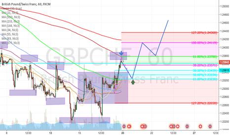 GBPCHF: GBP/CHF New Up Trend ,Yeni trend başlangıcı ?