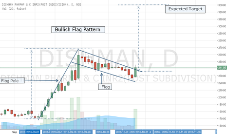 DISHMAN: Dishman Pharma- Flag Pattern Breakout- Buying Opportunity