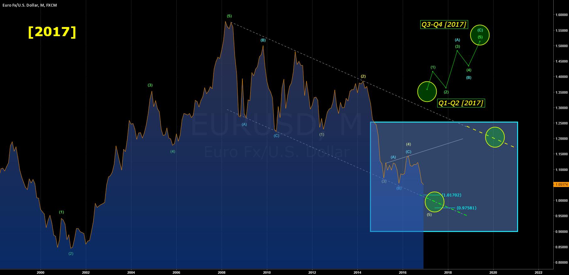 [EURUSD] 2017 - Medium term Analysis
