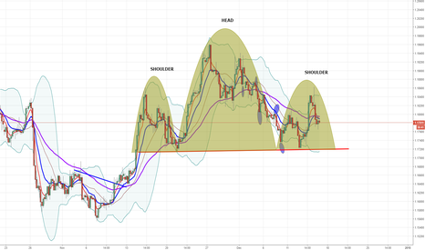 EURUSD: EURUSD : Head And Shoulders with Directionless MA
