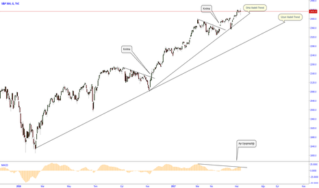 SPX: S&P Teknik Analizi