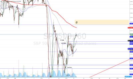 SPX500: SPX looks like heading upwards (for now)