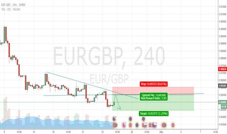 EURGBP: EURGBP pending shorts 4 hour