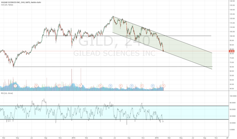 GILD: A bear in the making
