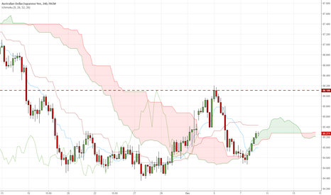 AUDJPY: AUDJPY on the edge of Kumo