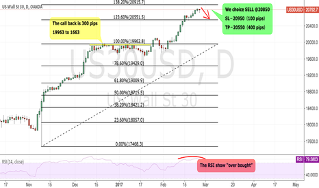 US30USD: US30 short the structure pull back