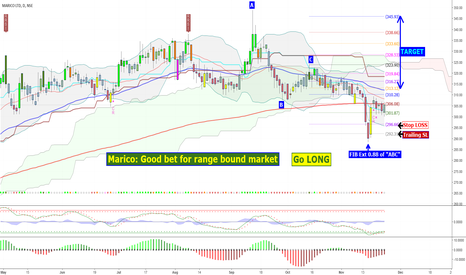 MARICO: Marico: Good bet for Range Bound & Lack of Trend Market
