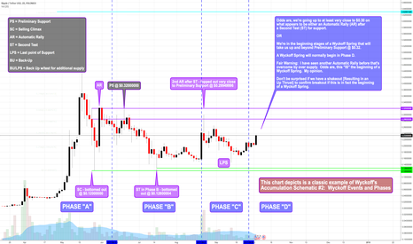 XRPUSDT: Accumulation Schematic #2: Wyckoff Events and Phases...