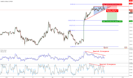XAUUSD: Revised XAUUSD Short Trade, Pending Breakout