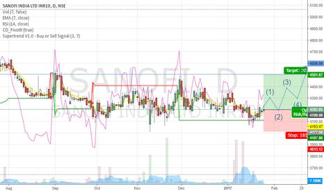 SANOFI: Sanofi to be long long