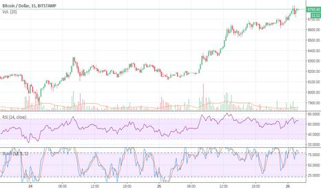 BTCUSD: BTC / USD to 10K