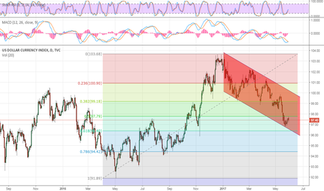 DXY: DXY- possible dead cat bounce