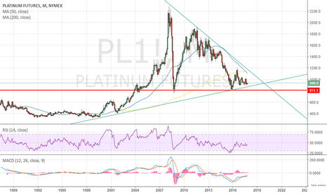 PL1!: Betting that Platinum will start an uptrend from here