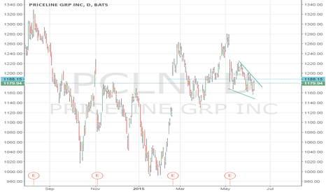 PCLN: wedge fails lower