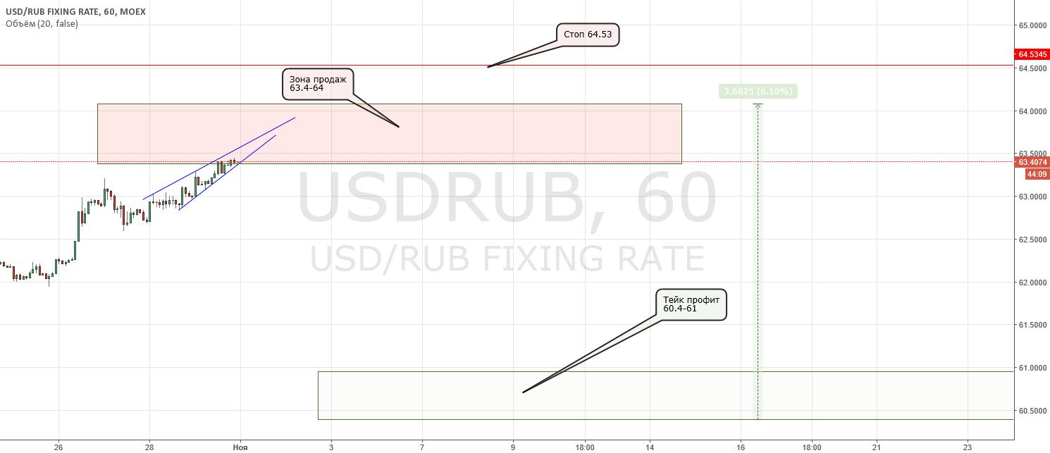 Продаем USD/RUB и берем движение 3.7 руб. или 6%