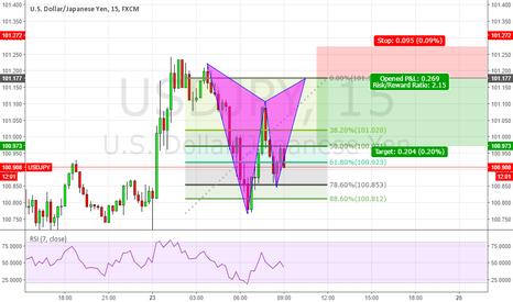 USDJPY: https://www.tradingview.com/chart/DGLaPkF0/