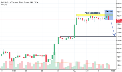 GER30: DAX (Germany 30) Possible Reversal