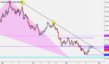 AUDUSD: Push to .7500 level to complete daily shark