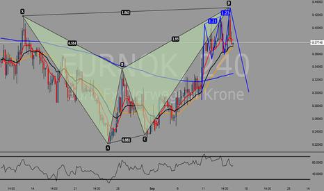 EURNOK: Bat w/ 3 drives short opportunity