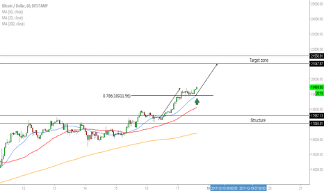 BTCUSD: BTC/USD - Further Upside