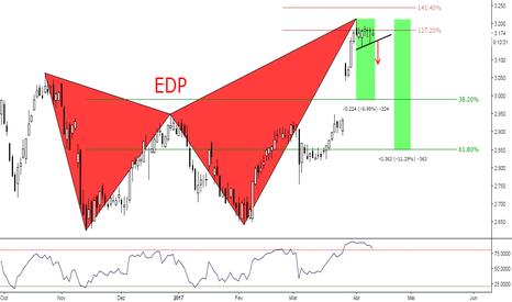 EDP: (12h) Posição de venda em padrão harmónico