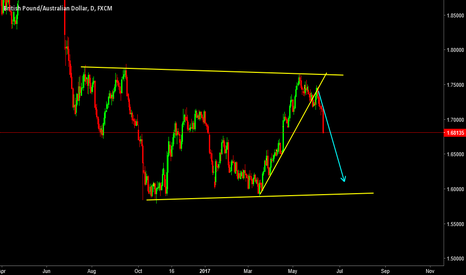 GBPAUD: GBAUD: Where its heading? Avoid Buying