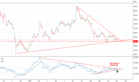 REPCOHOME: Repco Home Finance To Break Out Of Downtrend Soon.